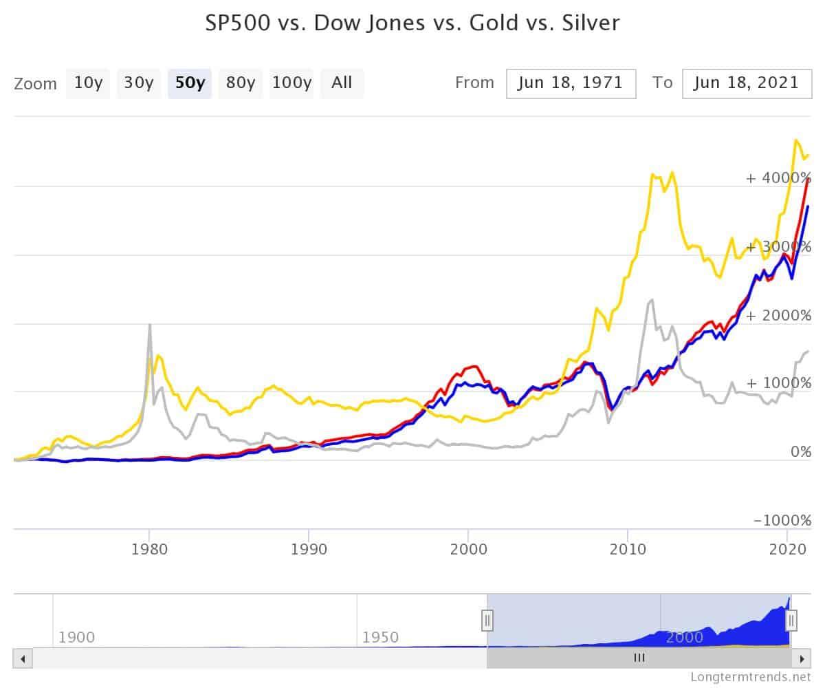 gold vs stock market