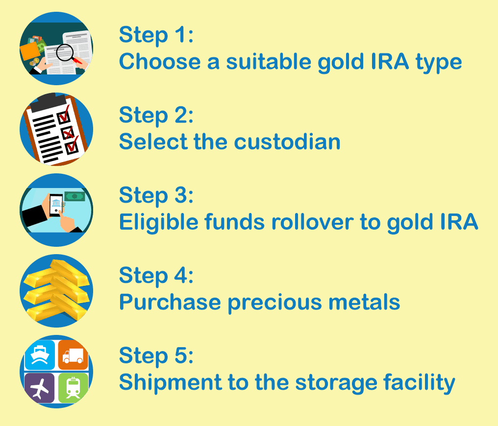 IRA TRANSFER TO GOLD IRA STEPS